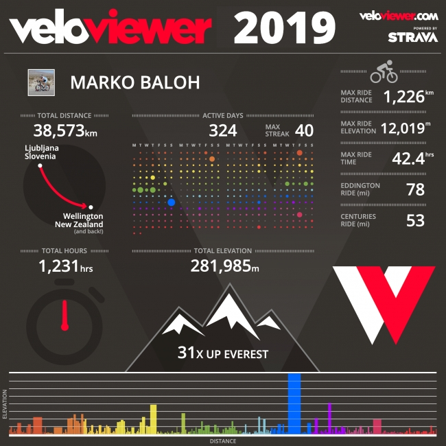 Statistics of my 2019 Cycling Season